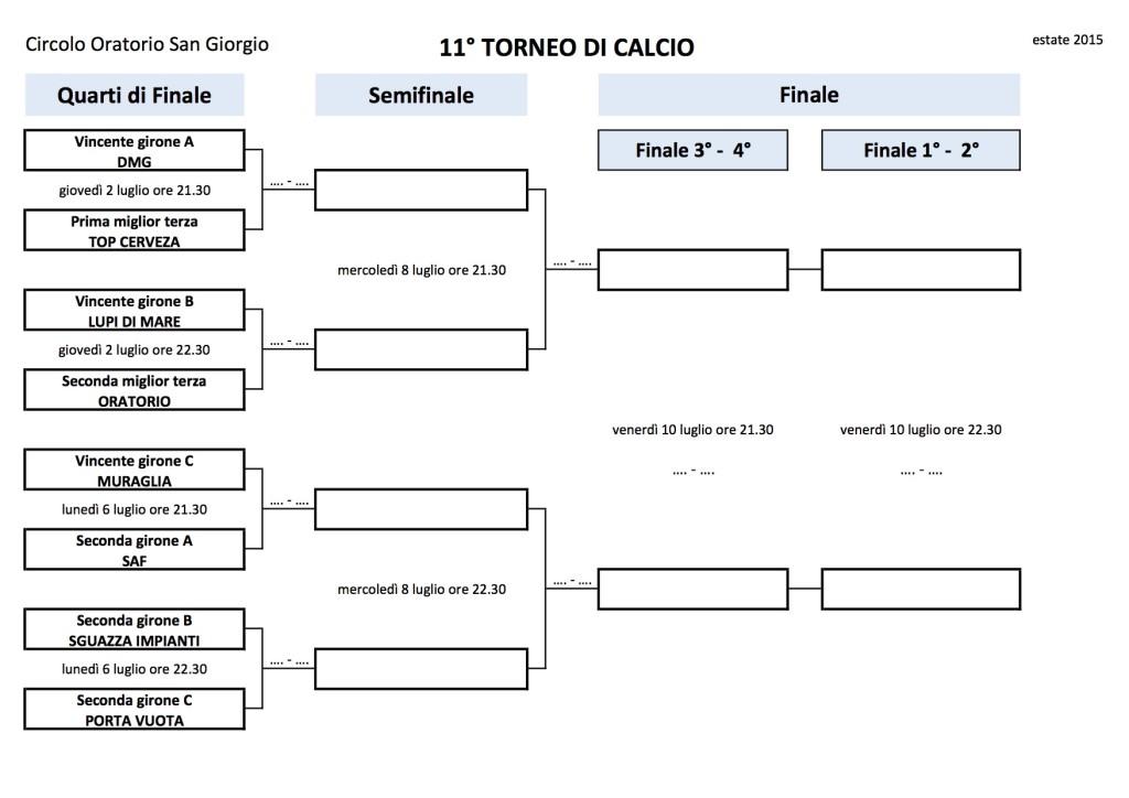 Tabellone quarti-semifinali - finale