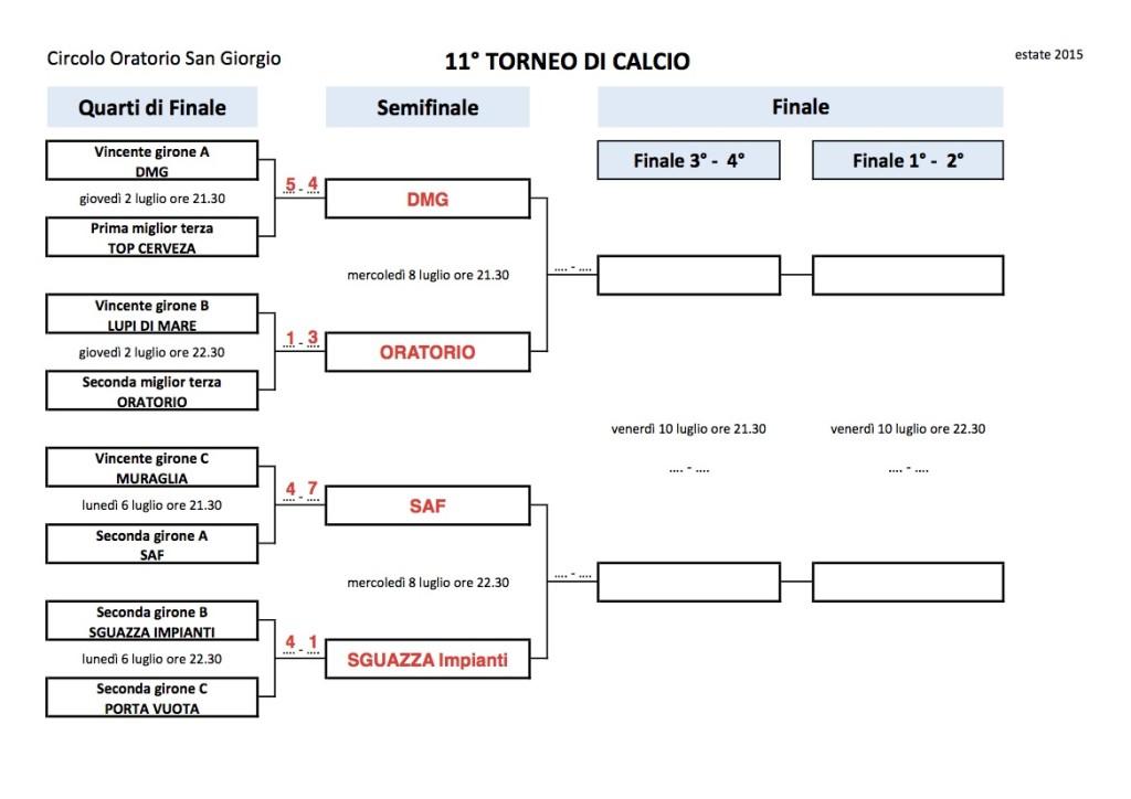 Tabellone (semifinali - finale)